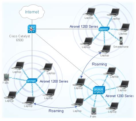 cisco network objects in conceptdraw pro