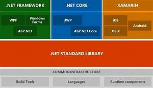 Difference Between  Net Framework And  Net Core