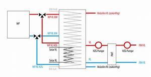 Volumenstrom Berechnen : optimalen volumenstrom in einen schichtspeicher berechnen ~ Themetempest.com Abrechnung