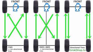 Diy Tire Rotation  Mazda Cx