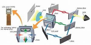 Epson  3lcd  3d En Interactief Projecteren  U2013 Ict En Onderwijs Blog
