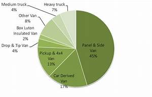 Van And Truck Fleet Shares  Private And Business