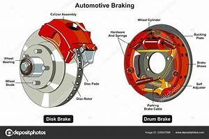 Common Automotive Braking System Infographic Diagram