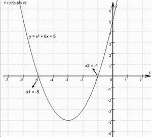 Nullstellen Berechnen X 2 : gondrams buntes sch lermosaik quadratische funktionen ~ Themetempest.com Abrechnung