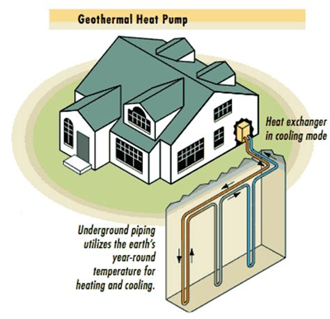Air Source Heat Pump Vs Geothermal Photos