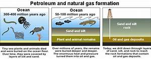 Natural Gas - Energy Explained, Your Guide To ...
