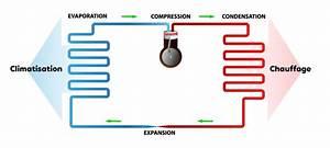 Fonctionnement Clim Voiture : schema pompe a chaleur with schema pompe a chaleur pompe chaleur heatermax ubbink with schema ~ Medecine-chirurgie-esthetiques.com Avis de Voitures