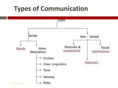 Exles Of Communication Skills To Put On A Resume by Exles Of Communication Skills For Application 28 Images Technical Skills In Resume Sales
