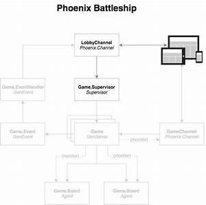 Building Phoenix Battleship  Pt  2