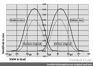 Kolbengeschwindigkeit Berechnen : ventil ffnungszeit technische eigenschaften von autos ~ Themetempest.com Abrechnung