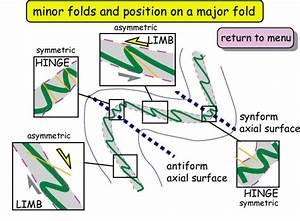 Describing Folds