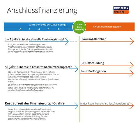 Rechtzeitig Anschlussfinanzierung Fuer Guenstige Zinsen Regeln by Haus Anschlussfinanzierung Jetzt G 252 Nstiges