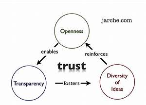 Trust Is An Emergent Property Of Effective Networks