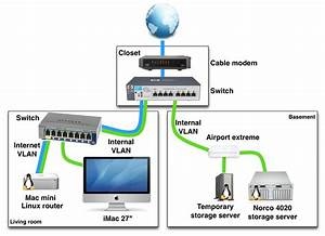 Example Of A Home Networking Setup With Vlans