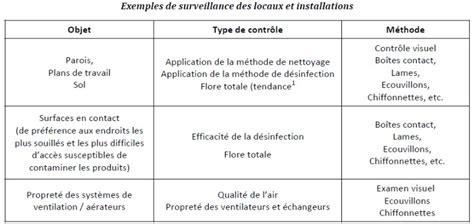 plan de nettoyage et d駸infection cuisine exemple de plan de nettoyage et de désinfection mécanisme chasse d 39 eau wc