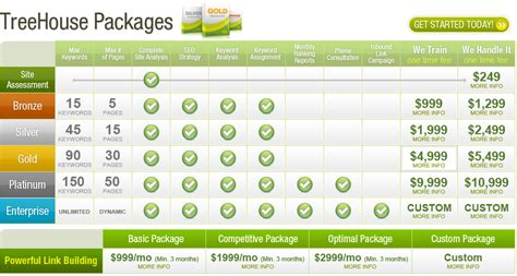 seo packages seo packages and seo package