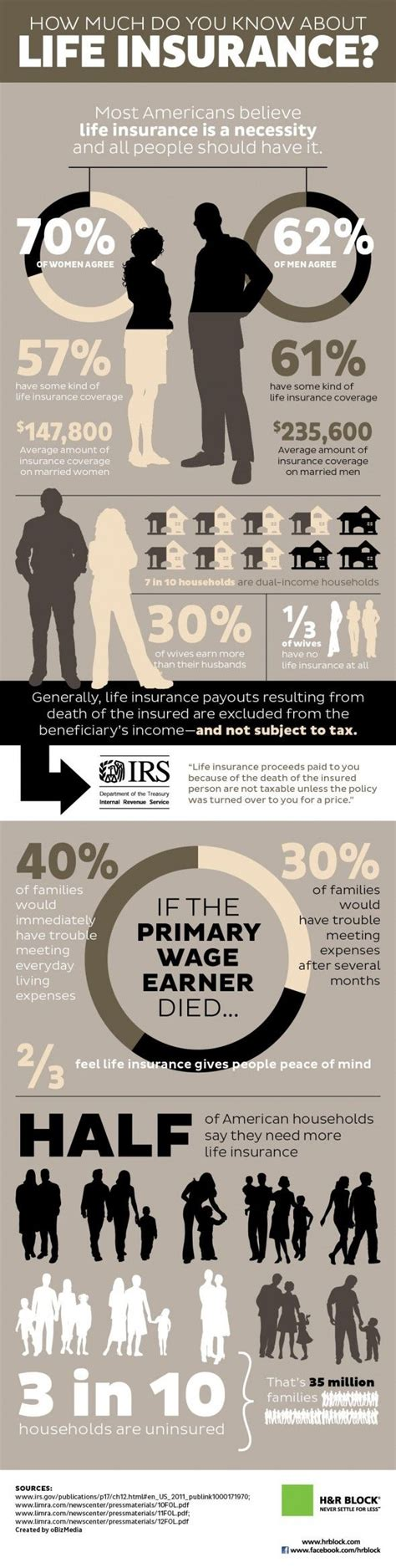 How much an insurance agent can make depends on a number of different factors, but making the right choices for your specific situation could lead to insurance agents must be licensed by the state that they practice in. Infographic: How Much Do You Know About Life Insurance?   National life insurance, Life ...