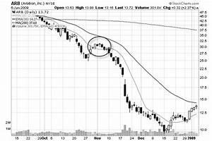 Shorting Stocks Learn How To Short Stocks