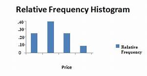 Relative Frequency Histogram: Definition and How to Make One