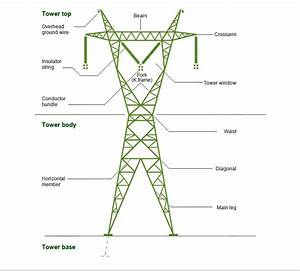 What Is The Name For Electrical Transmission Towers