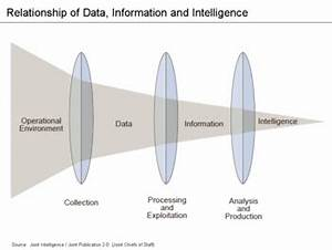 Intelligence analysis - Wikipedia