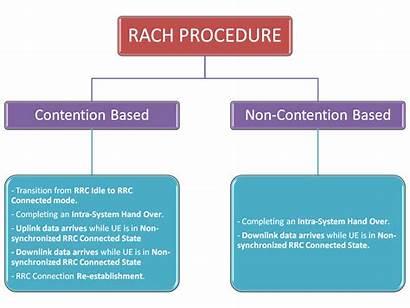 Rach Procedure Contention Lte Based