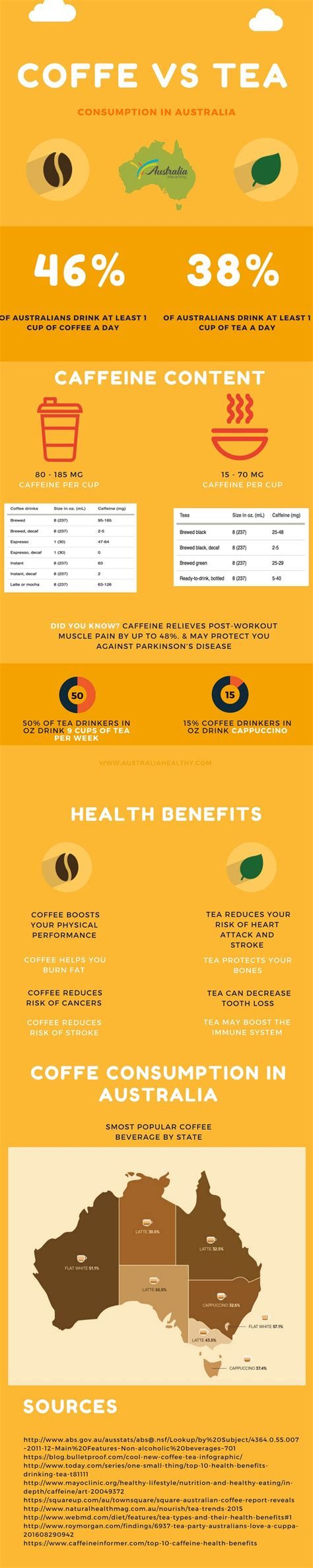 History of tea vs coffee both coffee and tea have legendary pasts, including wars that have. Coffee VS Tea (INFOGRAPHIC) - Australiahealthy.com