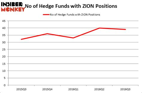 Is Zions Bancorp (ZION) A Good Stock To Buy? - Insider Monkey