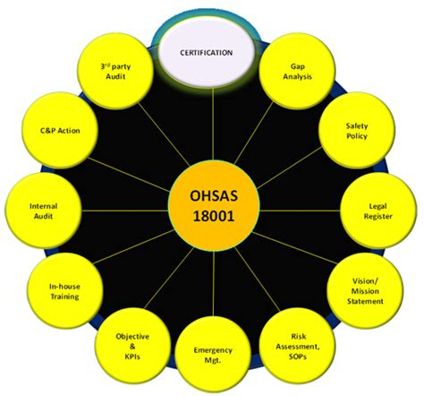 ohsas  certification health safety requirements