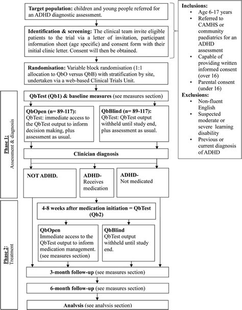 protocol investigating  clinical utility