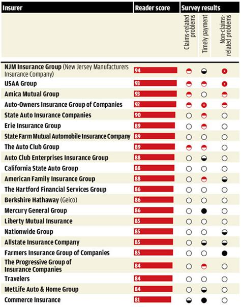 consumer reports amica  highest rated  customer