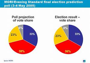Accuracy of MORI's polling in the 2005 general election