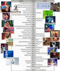 Animation Alley: Disney After its Acquisition of Pixar