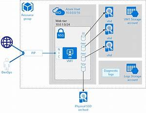 Best Practices For Windows Vms