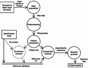 Data Flow Diagram Of A Signature Verification System