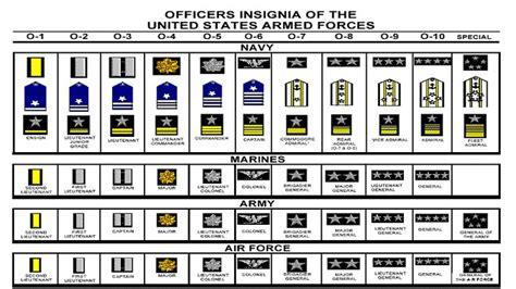 navy ranks      recognized uniformed services  navys origins