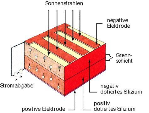 Solarenergie Material Und Funktion Solarzellen by Funktion