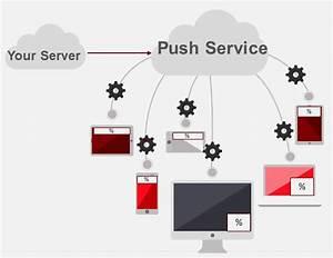 What Are Progressive Web Application Push Notifications