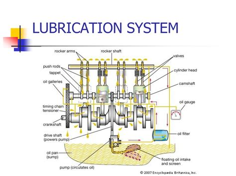 Reciprocating Engine Lifter Diagram by Why Consumption Of Lubricating Is More In Two Stroke