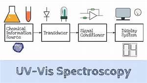 Degradation Study Of Meloxicam By Uv Spectroscopy