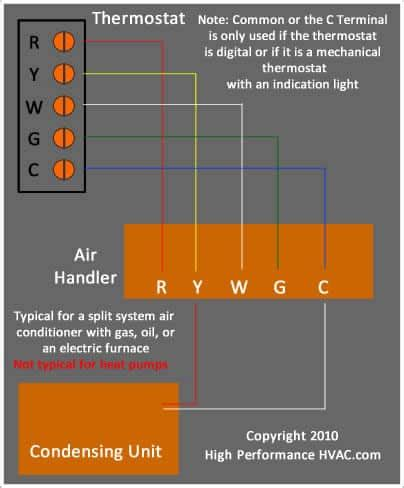 Wire Hvac Wiring Color by Thermostat Wiring Diagrams Hvac