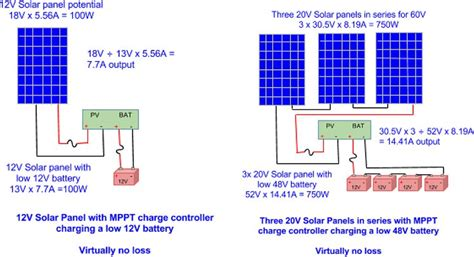 What Solar Charge Controller Alte
