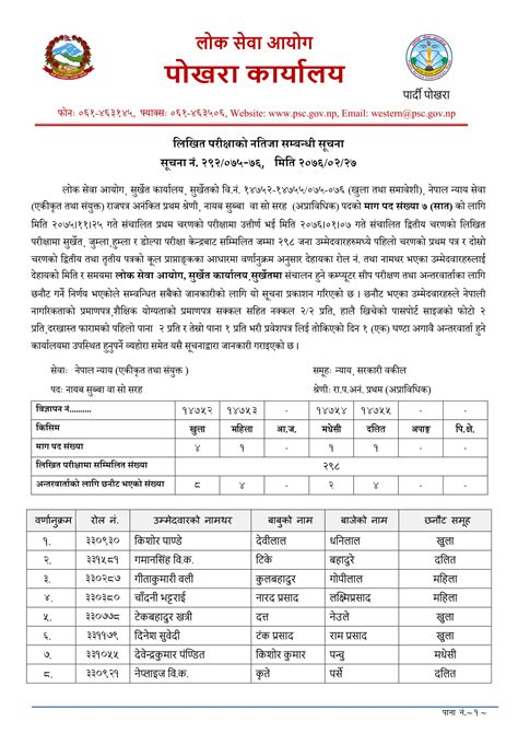 This announcement consists of both open and internal competition. Welcome to Email News: New post Lok Sewa Aayog Nasu Result 2076