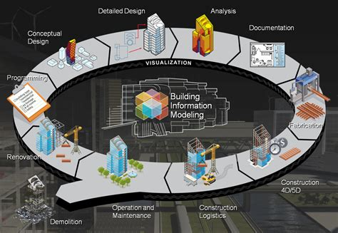 The Daily Life of Building Information Modeling (BIM ...