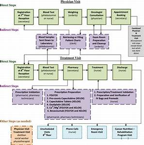 Workflow Diagram  U2013 Physician And Treatment Visits