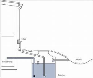 Zisterne Selber Bauen : metall ionen auf der spur regenwassernutzung und ~ Articles-book.com Haus und Dekorationen
