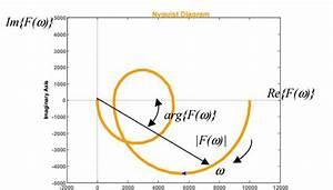 Diagramma Di Nyquist