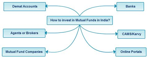 How To Invest In Mutual Funds In India Online?. Minnesota Attorney Search Lawn Care Services. No Soliciting Phone List Medical Alert Canada. Marketing And Advertising Ideas For Small Businesses. Types Of Business Technology. Free International Wire Transfer Bank. Clickstream Analysis Tools Usmle World Step 3. Photography Major Colleges T1 Internet Price. Veteran Grants For Small Business