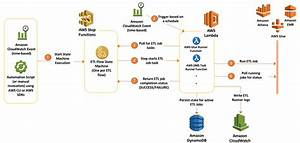 Orchestrate Multiple Etl Jobs Using Aws Step Functions And