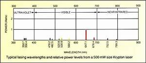 Resources Lexel Laser Cw Deep Uv Lasers And Visible